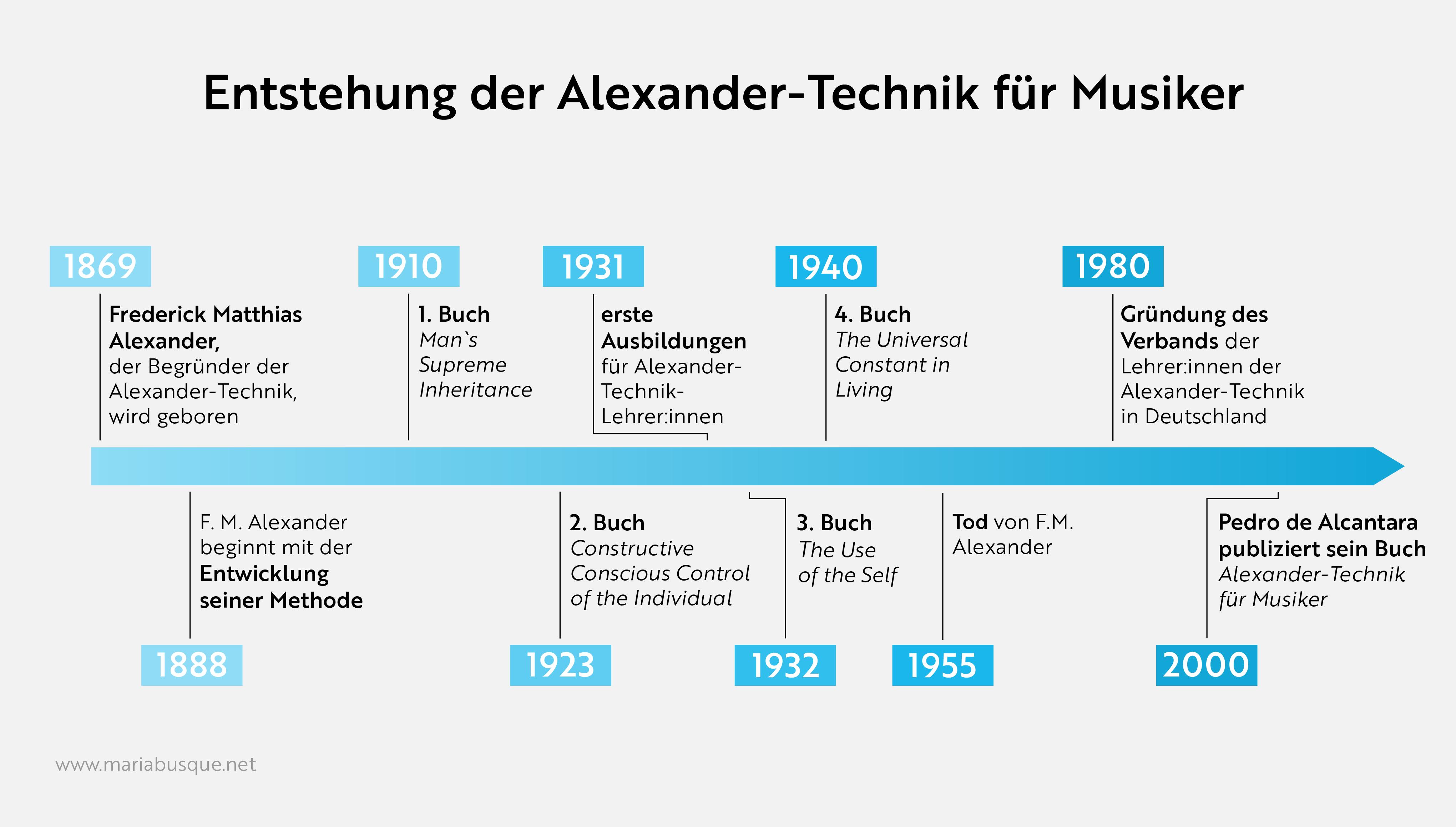 Zeitstrahl zur Entstehung der Alexander-Technik für Musiker